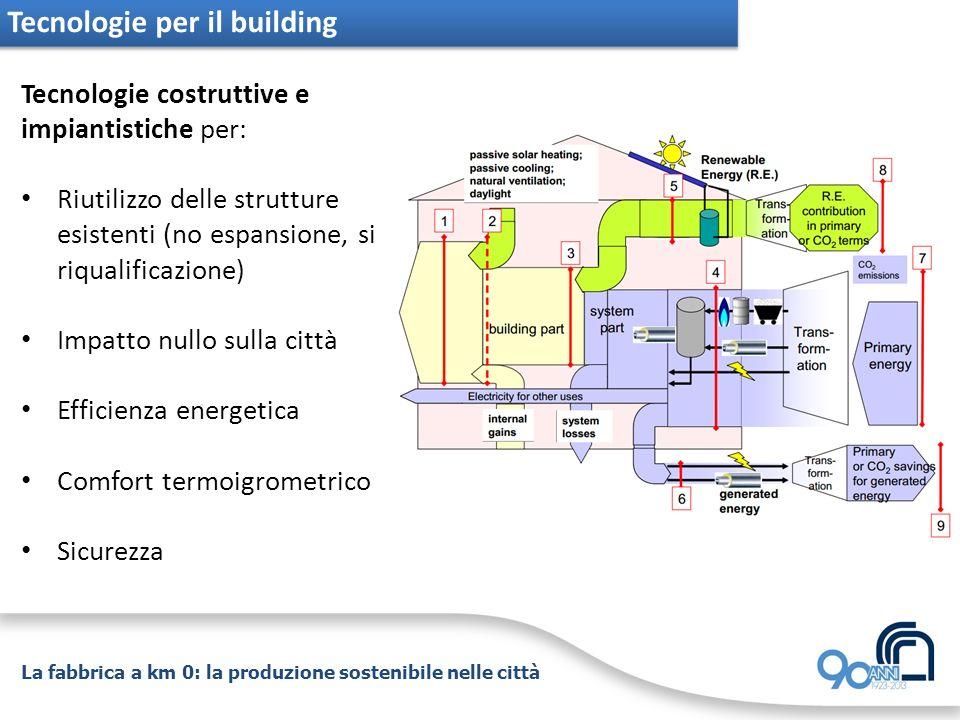 Tecnologie per il building Tecnologie costruttive e impiantistiche per: Riutilizzo delle strutture esistenti (no espansione, si riqualificazione) Impa