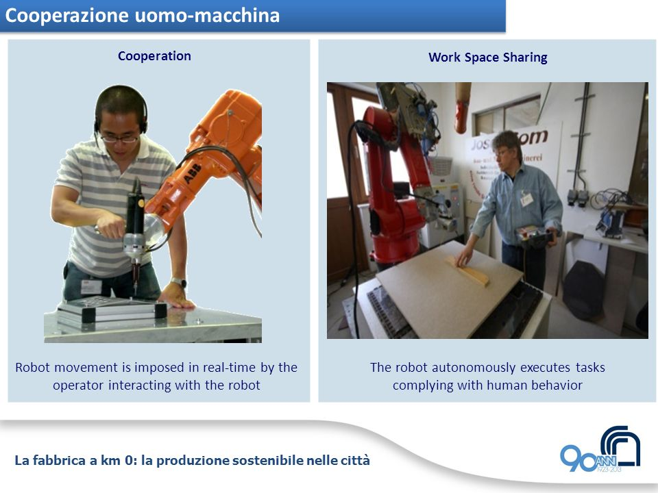 Cooperazione uomo-macchina Cooperation Work Space Sharing The robot autonomously executes tasks complying with human behavior Robot movement is imposed in real-time by the operator interacting with the robot La fabbrica a km 0: la produzione sostenibile nelle città