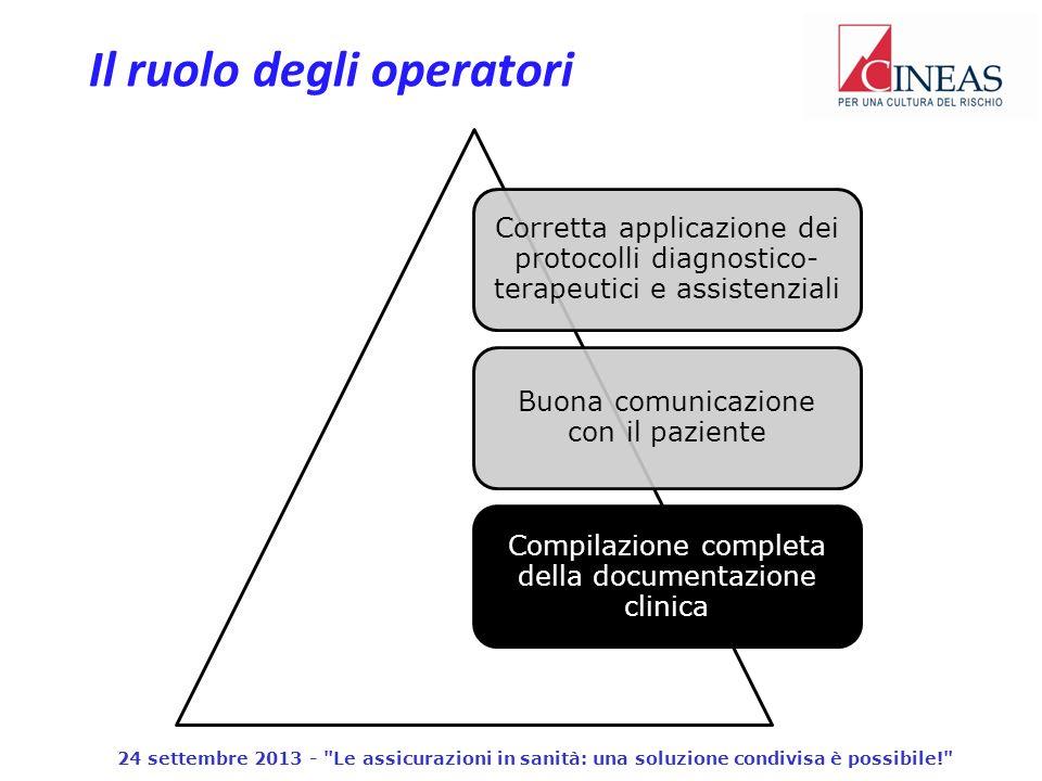 Il ruolo degli operatori 24 settembre 2013 - Le assicurazioni in sanità: una soluzione condivisa è possibile!