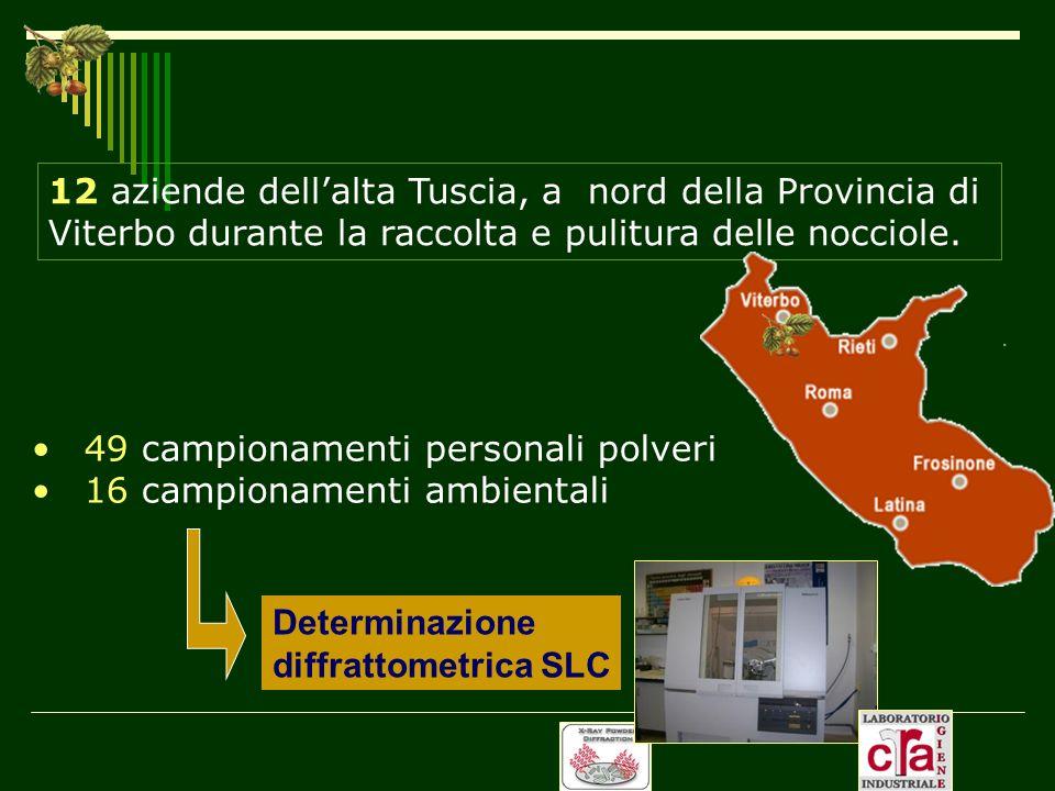 12 aziende dellalta Tuscia, a nord della Provincia di Viterbo durante la raccolta e pulitura delle nocciole. 49 campionamenti personali polveri 16 cam