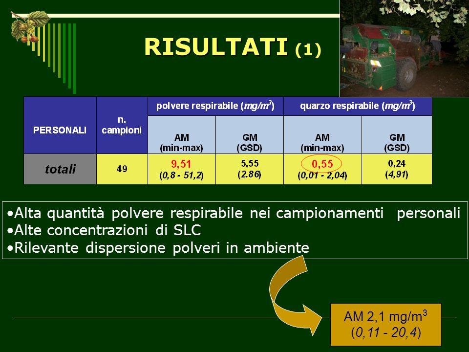 RISULTATI RISULTATI (1) Alta quantità polvere respirabile nei campionamenti personali Alte concentrazioni di SLC Rilevante dispersione polveri in ambi