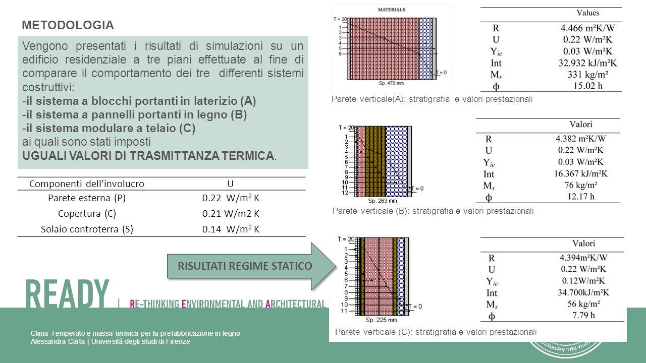Parete verticale (B): stratigrafia e valori prestazionali Componenti dellinvolucroU Parete esterna (P)0.22 W/m 2 K Copertura (C)0.21 W/m2 K Solaio con