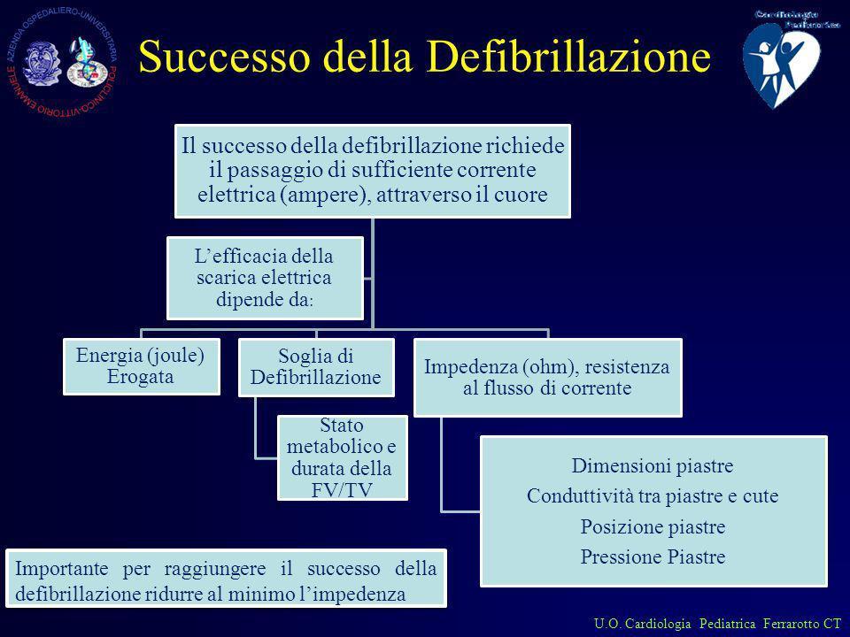 U.O. Cardiologia Pediatrica Ferrarotto CT Successo della Defibrillazione Il successo della defibrillazione richiede il passaggio di sufficiente corren
