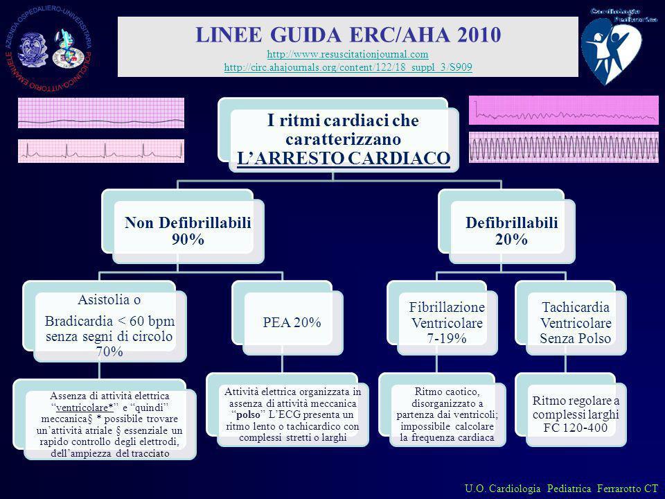 U.O. Cardiologia Pediatrica Ferrarotto CT I ritmi cardiaci che caratterizzano LARRESTO CARDIACO Non Defibrillabili 90% Asistolia o Bradicardia < 60 bp