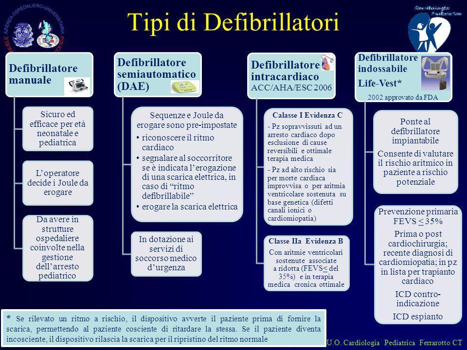 U.O. Cardiologia Pediatrica Ferrarotto CT Tipi di Defibrillatori Defibrillatore manuale Sicuro ed efficace per età neonatale e pediatrica Loperatore d