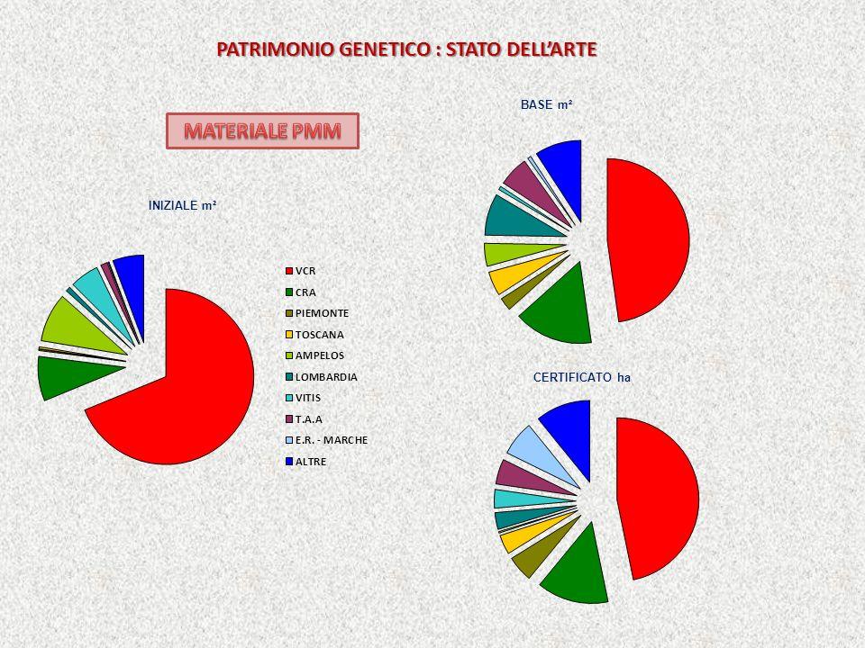PATRIMONIO GENETICO : STATO DELLARTE