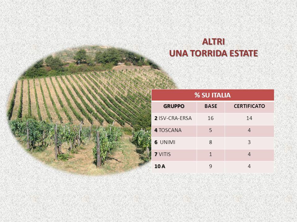 ALTRI UNA TORRIDA ESTATE % SU ITALIAGRUPPOBASECERTIFICATO 2 2 ISV-CRA-ERSA1614 4 4 TOSCANA54 6 6 UNIMI83 7 7 VITIS14 10 A 94