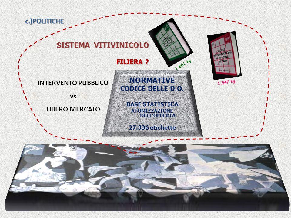 SISTEMA VITIVINICOLO SISTEMA VITIVINICOLO NORMATIVE CODICE DELLE D.O.
