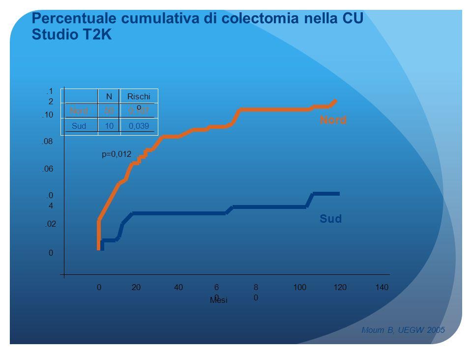 Percentuale cumulativa di colectomia nella CU Studio T2K Moum B, UEGW 2005 204001008080 6060 120140 0.06.08.0 4.1 2.10.02 Nord Sud 0,03910Sud 0,10750N