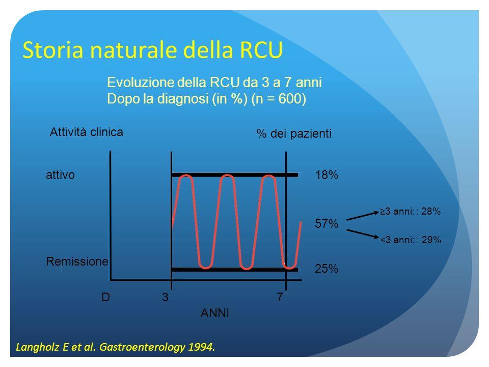 Storia naturale della RCU Langholz E et al. Gastroenterology 1994. Evoluzione della RCU da 3 a 7 anni Dopo la diagnosi (in %) (n = 600) Attività clini