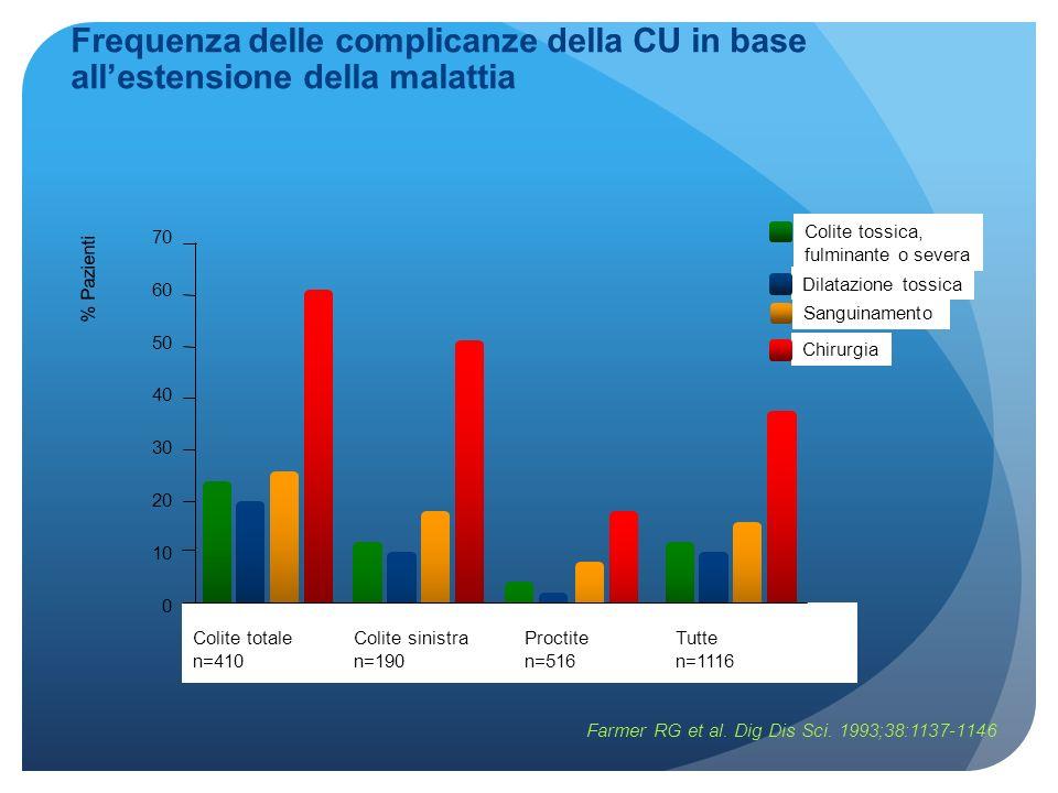 Frequenza delle complicanze della CU in base allestensione della malattia Farmer RG et al. Dig Dis Sci. 1993;38:1137-1146 Colite tossica, fulminante o