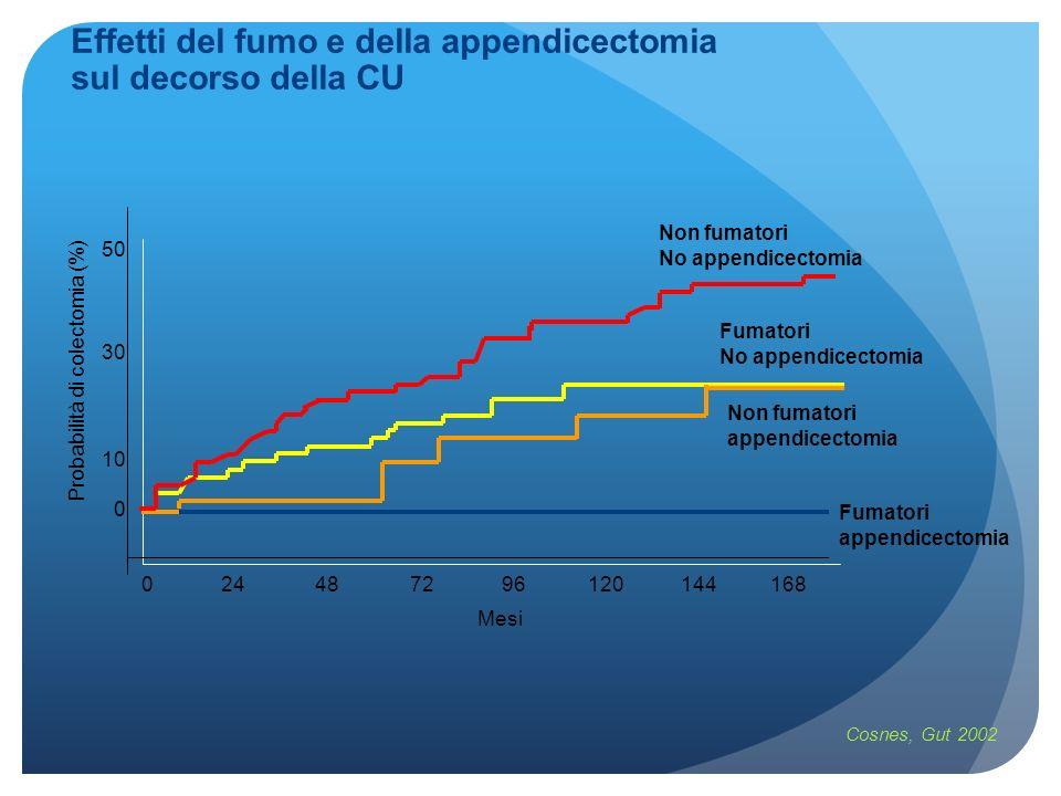 Effetti del fumo e della appendicectomia sul decorso della CU Cosnes, Gut 2002 50 30 10 0 024487296120144168 Mesi Probabilità di colectomia (%) Non fu