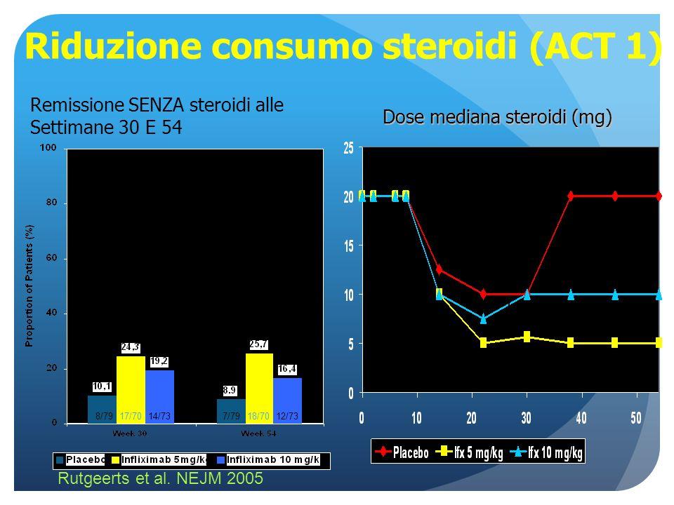Rutgeerts et al. NEJM 2005 Riduzione consumo steroidi (ACT 1) * p=0.006 # 8/7917/7014/73 # p=0.03 * 18/7012/737/79 Remissione SENZA steroidi alle Sett
