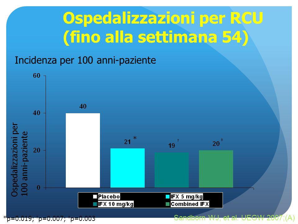 Ospedalizzazioni per RCU (fino alla settimana 54) Incidenza per 100 anni-paziente *p=0.019; p=0.007; p=0.003 Ospedalizzazioni per 100 anni-paziente *