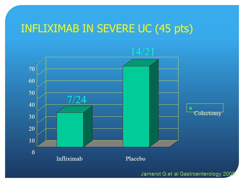 INFLIXIMAB IN SEVERE UC (45 pts) 7/24 14/21 Jarnerot G.et al Gastroenterology 2005 0 10 20 30 40 50 60 70 InfliximabPlacebo Colectomy