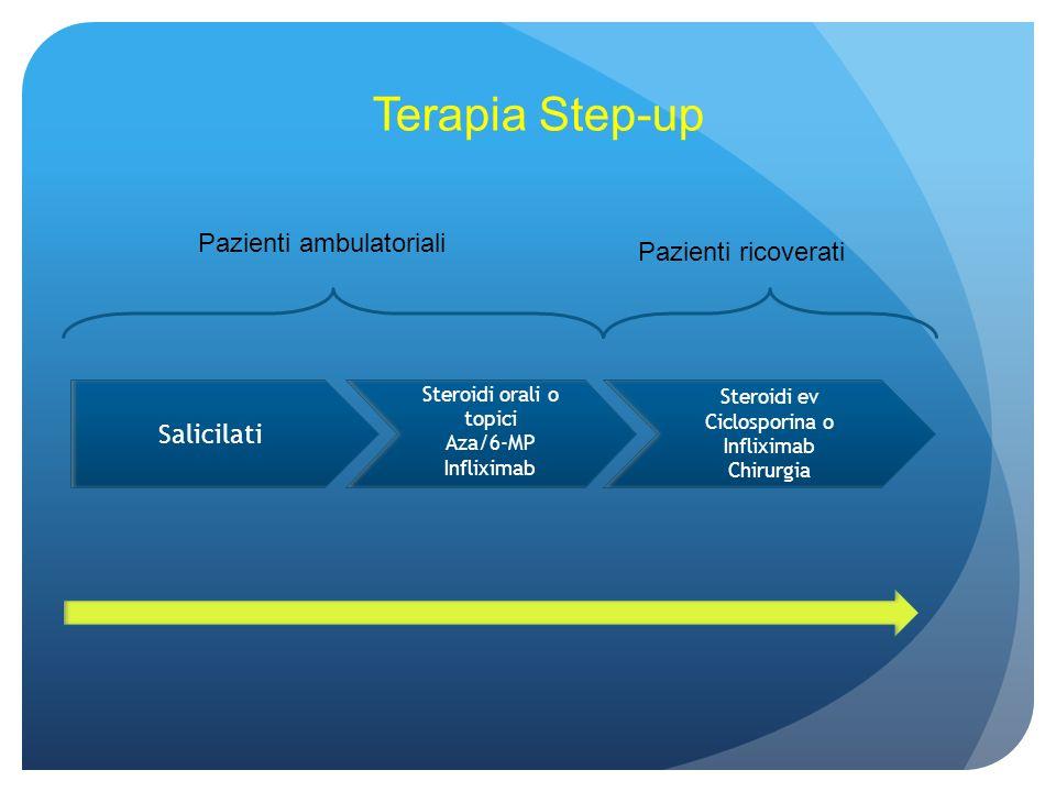 Salicilati Steroidi orali o topici Aza/6-MP Infliximab Steroidi ev Ciclosporina o Infliximab Chirurgia Terapia Step-up Pazienti ambulatoriali Pazienti