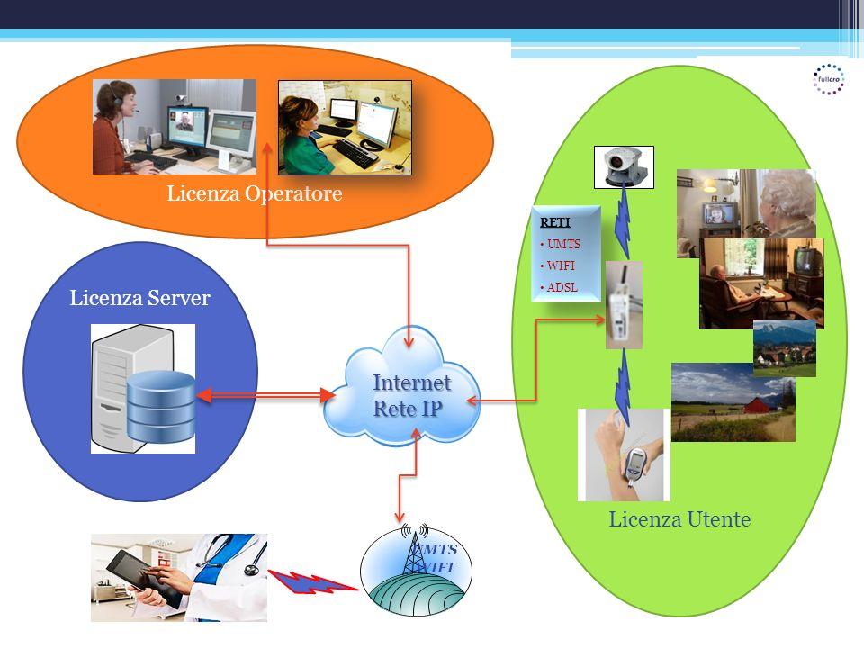 Licenza Operatore Licenza Utente Licenza Server Internet Rete IP RETI UMTS WIFI ADSL RETI UMTS WIFI ADSL UMTS WIFI