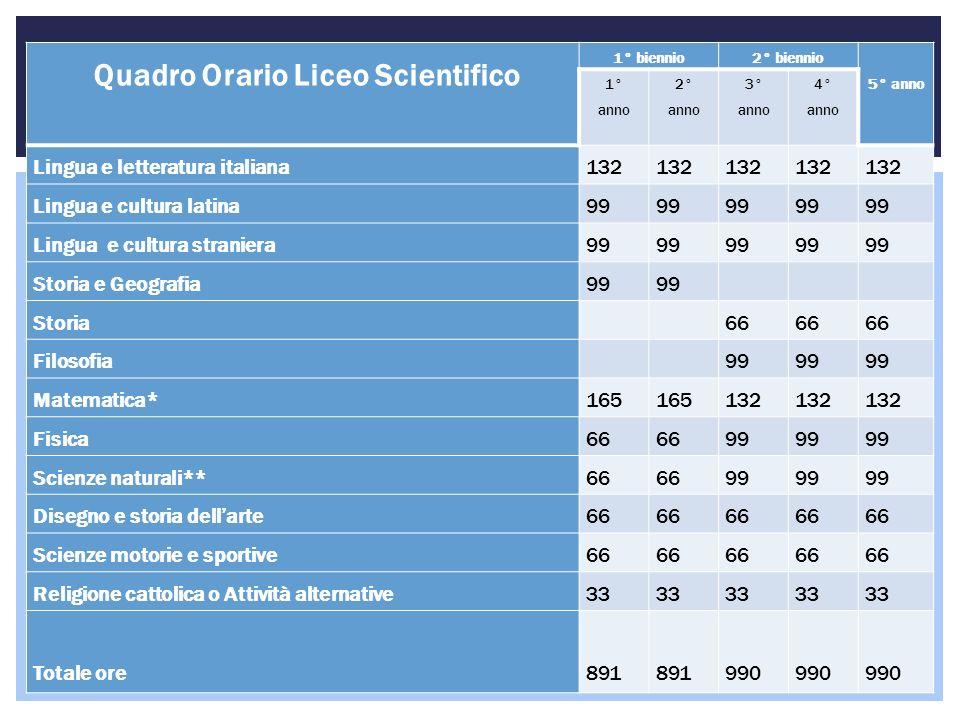 Quadro Orario Liceo Scientifico 1° biennio2° biennio 5° anno 1° anno 2° anno 3° anno 4° anno Lingua e letteratura italiana132 Lingua e cultura latina9
