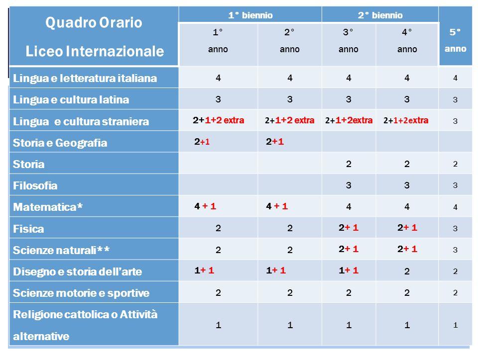 Quadro Orario Liceo Internazionale 1° biennio2° biennio 5° anno 1° anno 2° anno 3° anno 4° anno Lingua e letteratura italiana 4444 4 Lingua e cultura