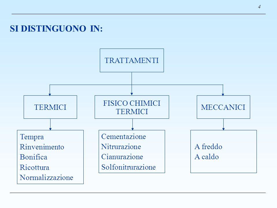 SI DISTINGUONO IN: 4 TERMICI TRATTAMENTI Tempra Rinvenimento Bonifica Ricottura Normalizzazione FISICO CHIMICI TERMICI MECCANICI Cementazione Nitruraz