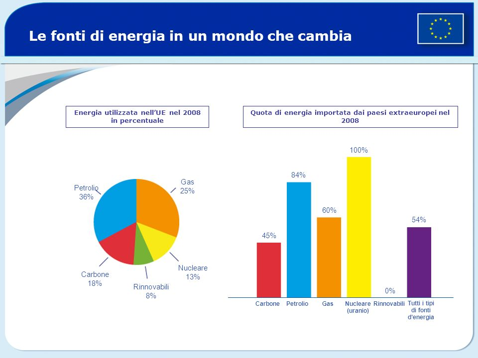 Le fonti di energia in un mondo che cambia Energia utilizzata nellUE nel 2008 in percentuale Quota di energia importata dai paesi extraeuropei nel 2008 Petrolio 36% Gas 25% Nucleare 13% Carbone 18% Rinnovabili 8% 45% 84% 60% 100% 54% PetrolioCarboneGasNucleare (uranio) Rinnovabili Tutti i tipi di fonti denergia 0%