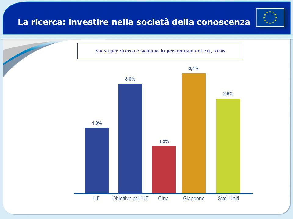La ricerca: investire nella società della conoscenza Spesa per ricerca e sviluppo in percentuale del PIL, 2006 1,8% 3,0% 1,3% 2,6% 3,4% UEObiettivo dellUE Cina Giappone Stati Uniti