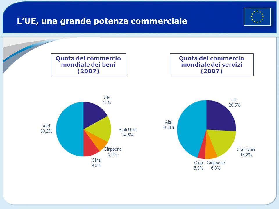 LUE, una grande potenza commerciale Quota del commercio mondiale dei beni (2007) Quota del commercio mondiale dei servizi (2007) Altri 53,2% UE 17% Stati Uniti 14,5% Giappone 5,8% Cina 9,5% Altri 40,6% UE 28,5% Stati Uniti 18,2% Giappone 6,8% Cina 5,9%