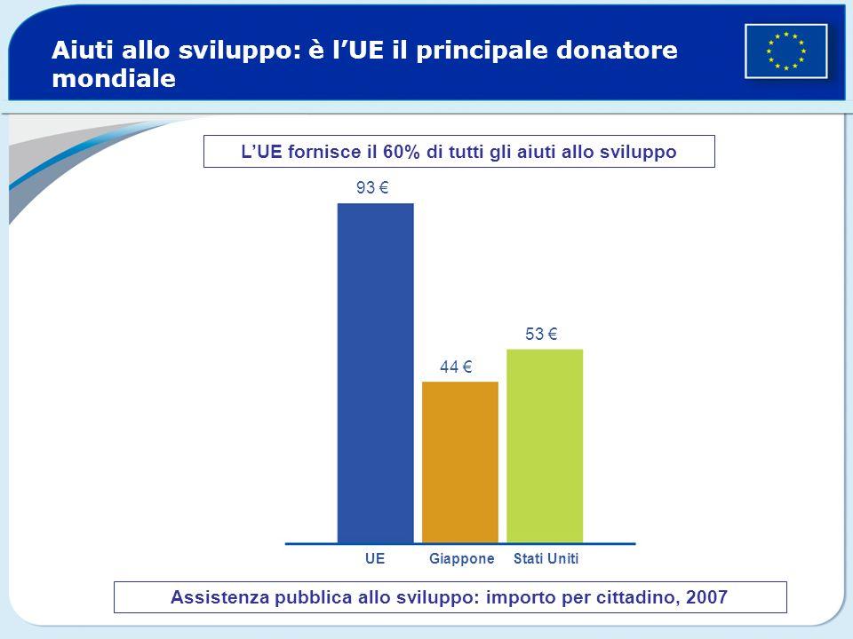 Aiuti allo sviluppo: è lUE il principale donatore mondiale Assistenza pubblica allo sviluppo: importo per cittadino, 2007 93 44 53 UE Giappone Stati Uniti LUE fornisce il 60% di tutti gli aiuti allo sviluppo