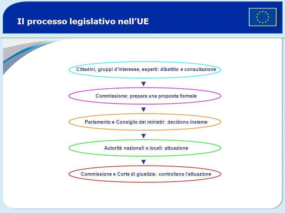 Il processo legislativo nellUE Cittadini, gruppi dinteresse, esperti: dibattito e consultazione Commissione: prepara una proposta formale Parlamento e