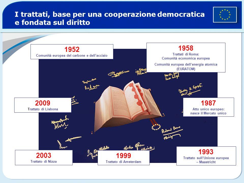 I trattati, base per una cooperazione democratica e fondata sul diritto 1952 Comunità europea del carbone e dellacciaio 1958 Trattati di Roma: Comunit