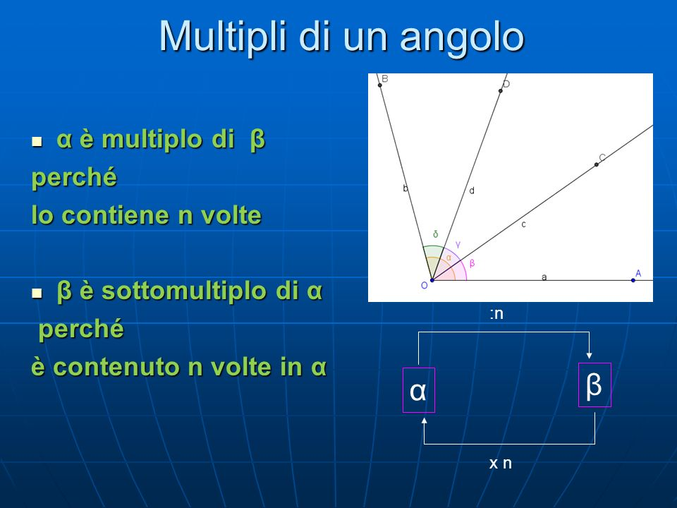 Multipli di un angolo α β :n x n α è multiplo di β α è multiplo di βperché lo contiene n volte β è sottomultiplo di α β è sottomultiplo di α perché perché è contenuto n volte in α