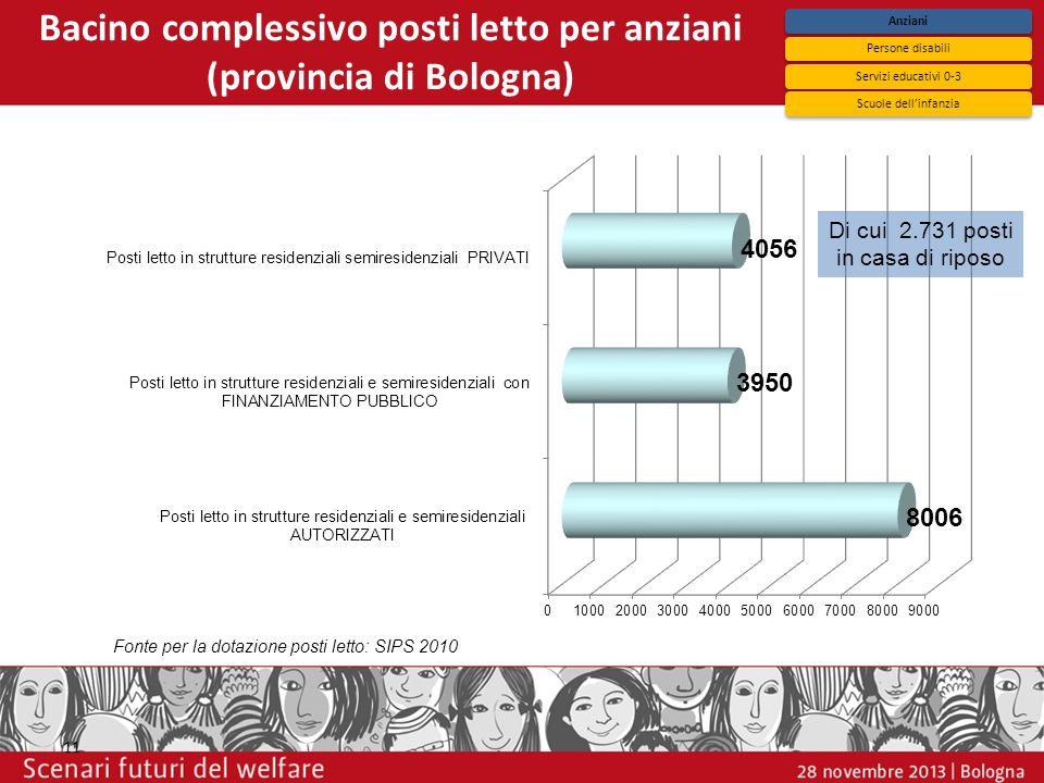 Bacino complessivo posti letto per anziani (provincia di Bologna) 11 Fonte per la dotazione posti letto: SIPS 2010 Di cui 2.731 posti in casa di ripos