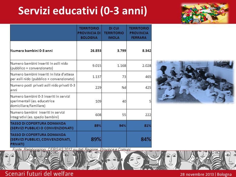 Servizi educativi (0-3 anni) 14 TERRITORIO PROVINCIA DI BOLOGNA DI CUI TERRITORIO IMOLA TERRITORIO PROVINCIA FERRARA Numero bambini 0-3 anni26.8533.79
