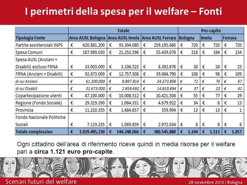 I perimetri della spesa per il welfare – Fonti Ogni cittadino dellarea di riferimento riceve quindi in media risorse per il welfare pari a circa 1.121