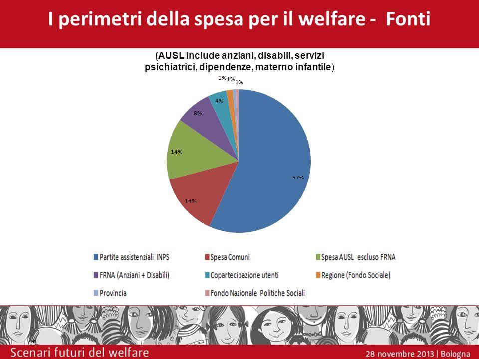 19 I perimetri della spesa per il welfare - Fonti (AUSL include anziani, disabili, servizi psichiatrici, dipendenze, materno infantile)