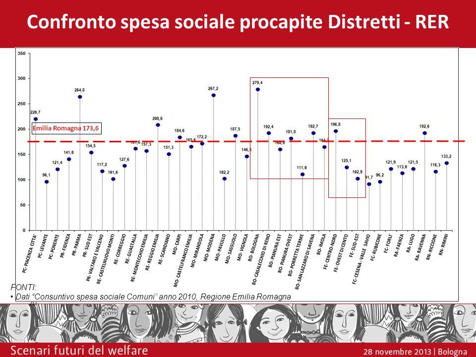 Confronto spesa sociale procapite Distretti - RER 20 Emilia Romagna 173,6 FONTI: Dati Consuntivo spesa sociale Comuni anno 2010, Regione Emilia Romagn