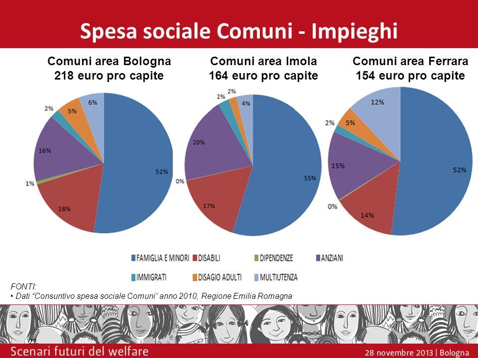 Spesa sociale Comuni - Impieghi 22 FONTI: Dati Consuntivo spesa sociale Comuni anno 2010, Regione Emilia Romagna Comuni area Bologna 218 euro pro capi