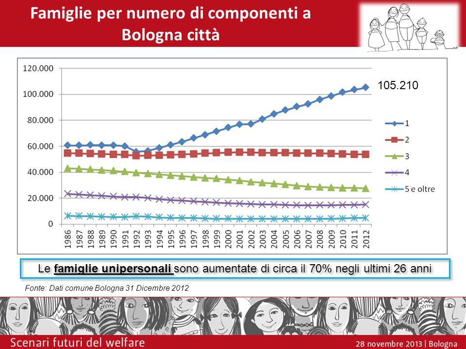 Famiglie per numero di componenti a Bologna città 4 Fonte: Dati comune Bologna 31 Dicembre 2012 Le famiglie unipersonali sono aumentate di circa il 70