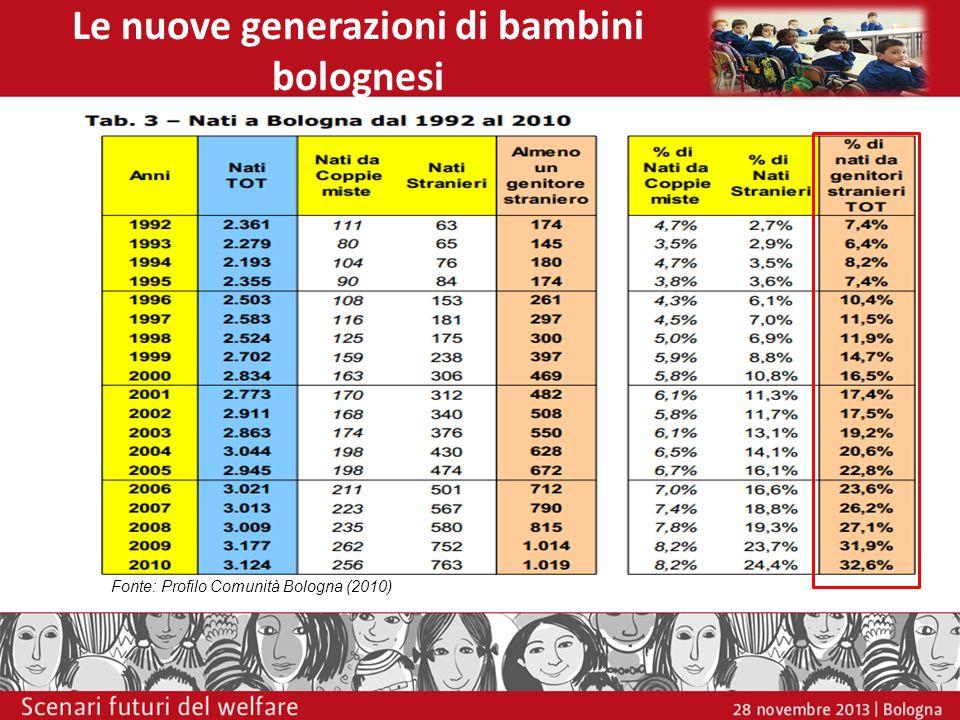 Le nuove generazioni di bambini bolognesi Fonte: Profilo Comunità Bologna (2010)