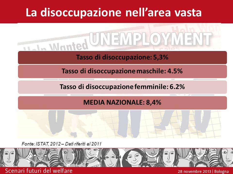 La disoccupazione nellarea vasta Tasso di disoccupazione: 5,3%Tasso di disoccupazione maschile: 4.5%Tasso di disoccupazione femminile: 6.2%MEDIA NAZIO