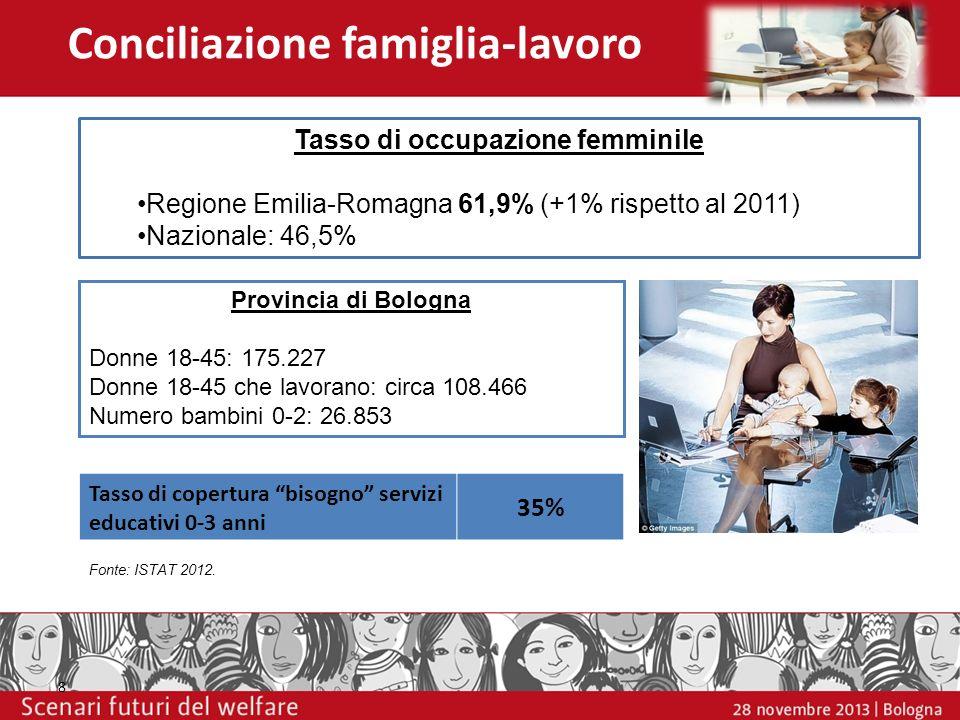 Conciliazione famiglia-lavoro Provincia di Bologna Donne 18-45: 175.227 Donne 18-45 che lavorano: circa 108.466 Numero bambini 0-2: 26.853 Tasso di co