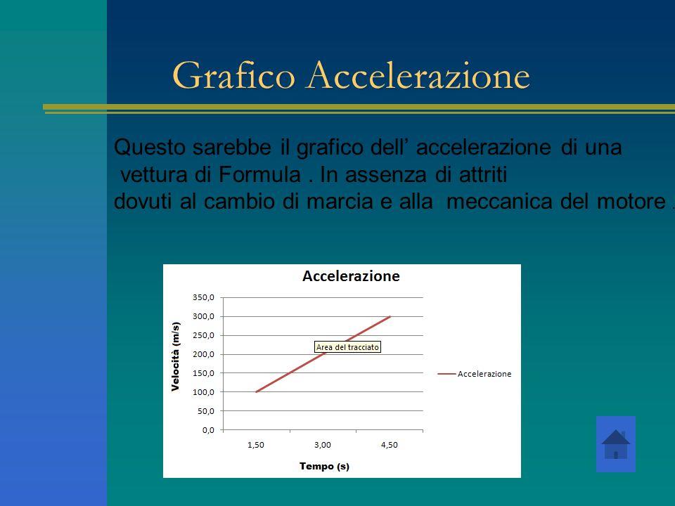 Questo sarebbe il grafico dell accelerazione di una vettura di Formula. In assenza di attriti dovuti al cambio di marcia e alla meccanica del motore.