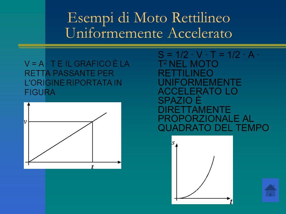Esempi di Moto Rettilineo Uniformemente Accelerato V = A · T E IL GRAFICO È LA RETTA PASSANTE PER L'ORIGINE RIPORTATA IN FIGURA S = 1/2 · V · T = 1/2