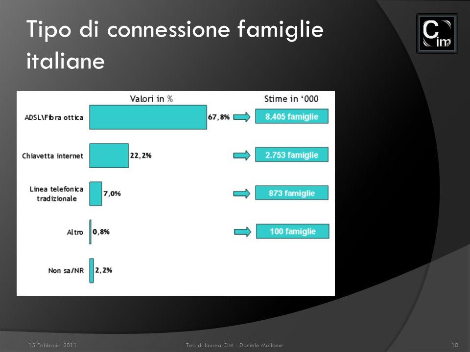 Tipo di connessione famiglie italiane 15 Febbraio 2011Tesi di laurea CIM - Daniele Mollame10