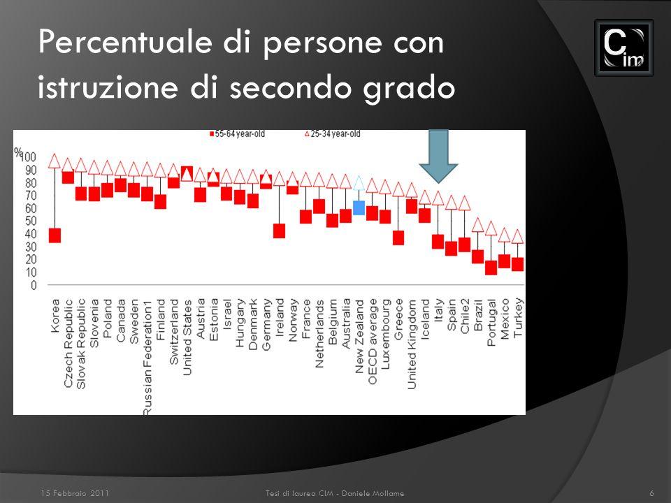 Percentuale di persone con istruzione di secondo grado 15 Febbraio 2011Tesi di laurea CIM - Daniele Mollame6