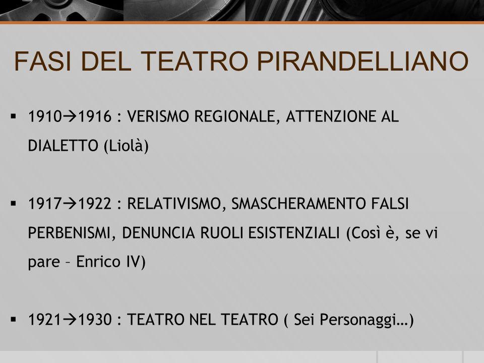 FASI DEL TEATRO PIRANDELLIANO 1910 1916 : VERISMO REGIONALE, ATTENZIONE AL DIALETTO (Liolà) 1917 1922 : RELATIVISMO, SMASCHERAMENTO FALSI PERBENISMI, DENUNCIA RUOLI ESISTENZIALI (Così è, se vi pare – Enrico IV) 1921 1930 : TEATRO NEL TEATRO ( Sei Personaggi…)