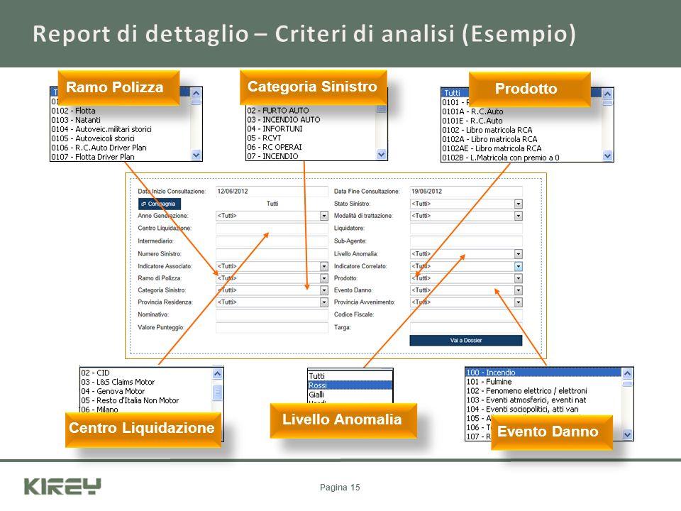 Ramo Polizza Categoria Sinistro Prodotto Livello Anomalia Evento Danno Centro Liquidazione Pagina 15