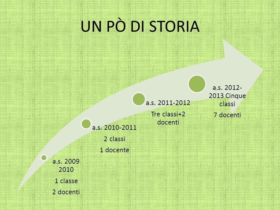 UN PÒ DI STORIA a.s. 2009 2010 1 classe 2 docenti a.s. 2010-2011 2 classi 1 docente a.s. 2011-2012 Tre classi+2 docenti a.s. 2012- 2013 Cinque classi