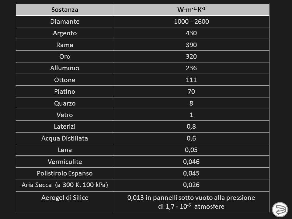 SostanzaW·m -1 ·K -1 Diamante1000 - 2600 Argento430 Rame390 Oro320 Alluminio236 Ottone111 Platino70 Quarzo8 Vetro1 Laterizi0,8 Acqua Distillata0,6 Lan