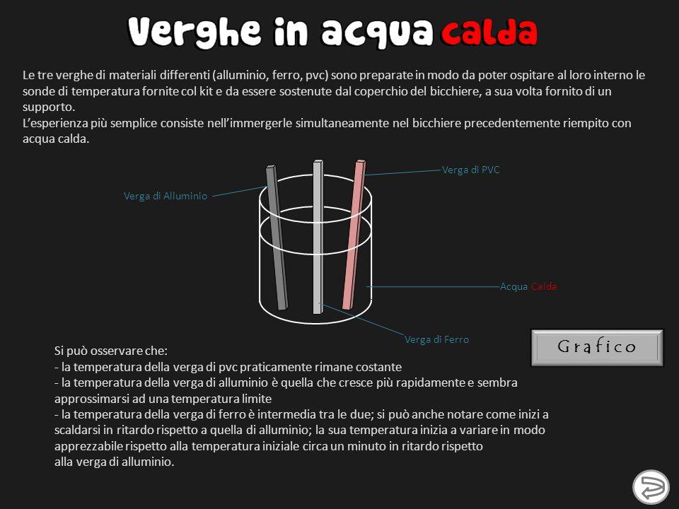 Si può osservare che: - la temperatura della verga di pvc praticamente rimane costante - la temperatura della verga di alluminio è quella che cresce p